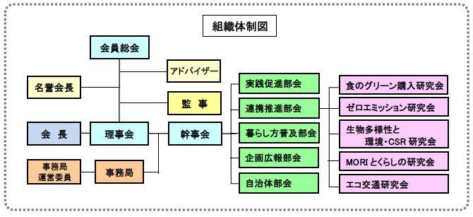 滋賀グリーン購入ネットワーク組織体制図