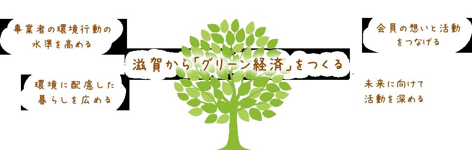 滋賀から「グリーン経済」をつくる。事業者の環境行動の水準を高める/環境に配慮した暮らしを広める/会員の想いと活動をつなげる/未来に向けて活動を深める